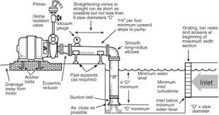 maintaining irrigation pumps motors and engines attra recommended pump installations side view