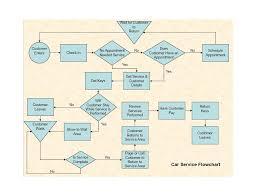 Job Search Process Flow Chart Job Search Process Flow Chart 2019