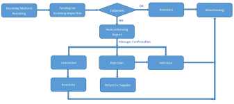 Control Of Nonconforming Product Flow Chart Guangzhou Andea Electronics Technology Co Ltd Quality