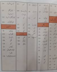 Pakistani Food Calories Chart Pdf Calories Chart Counter And Calculator For Pakistani Food In Urdu