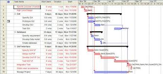 Gantt Chart Mpp Visualizing The Critical Path In Ms Project Axel S Travelog