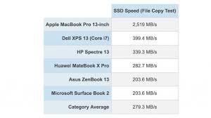 Ssd Chart New Macbook Pro Has Fastest Ssd Ever Chart Iclarified