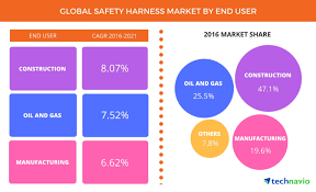 global safety harness market to be worth usd 1 380 million by 2021 full size