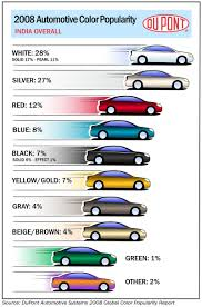Maaco Paint Color Chart Maaco Paint Colors Auto Body Shop Maaco Collision Repair
