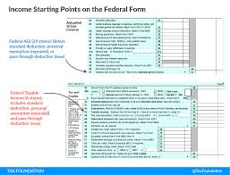 Payroll Tax Calculator Texas 2015 Federal Tax Reform The States Conformity Revenue Tax