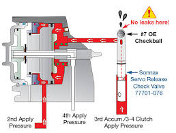 4l60e Troubleshooting Chart Sonnax Tips For Optimizing Transmission Upgrades When