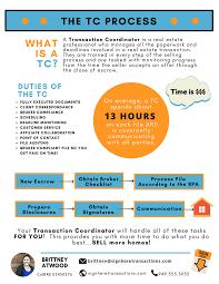 A Quick Look The Tc Process Transactioncoordinator Tc Realestate
