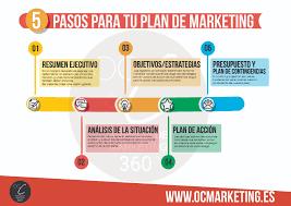 Planificacion De Marketing Plan De Marketing 5 Pasos Oc C Agencia De Marketing 360