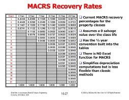 Irs Depreciation Calculator Atlas Opencertificates Co