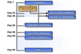 Criminal Process Chart Arizona Superior Court In Pima County Case Flow Task Force