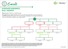 It Works Global Pay Chart 65 Precise Itworks Income Chart