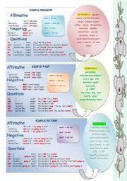Verb Tenses Charts Worksheets