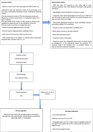 Study Flow Chart Asa American Society Of Anesthesiologists