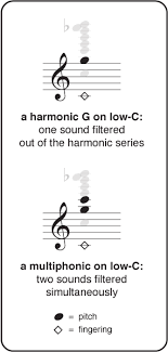 Flute Multiphonics Chart For The Contemporary Flutist Online Multiphonics