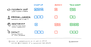 Design Dropbox Interview Question Startup Vs Tech Giant Vs Agency What Is The Best Place To