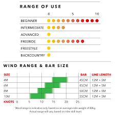 Snow Kite Wind Chart Ozone Pure V1