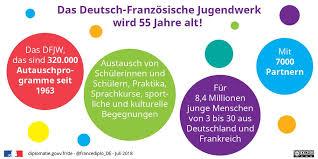 Was valls damals auf lokaler ebene gelungen ist, soll nun auch im ganzen land klappen: 55 Jahre Das Deutsch Franzosische Jugendwerk Feiert Geburtstag 05 07 18 Ministerium Fur Europa Und Auswartige Angelegenheiten