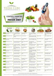 Diet Chart For Obese Person Diabetes Food Plan Indian Food Intended For Diabetic Food