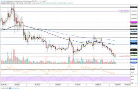 Ripple Price Analysis After Weeks Of Suffering Can Xrp