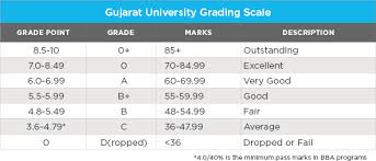 10 Pt Grading Scale Chart University Grading Reforms Begin To Take Hold Across India