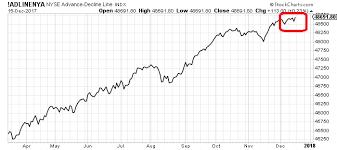 A Cool Stock Market Indicator Has Just Hit Euphoria