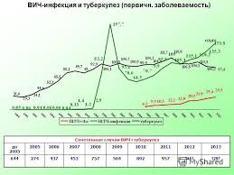 Презентация на тему Туберкулез и ВИЧ Химиопрофилактика ТВС Жуков  3 ВИЧ инфекция