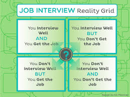 Interview Coming Up This Job Interview Checklist Will Get You Ready