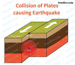 An earthquake is caused by a sudden slip on a fault. What Is An Earthquake Class 8 Science Notes By Teachoo