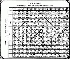 Gann Square Of 12 Chart Are There Any W D Gann Enthusiast On Steemit Steemit
