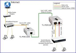 how to setup a poe network by using tp link poe products tp link in the topology shown as above both tl poe10r and the device which connect to it do not need external power adapter the tl poe150s can provide power