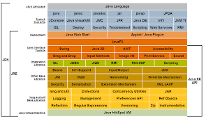What Does Api Level Mean Stack Overflow