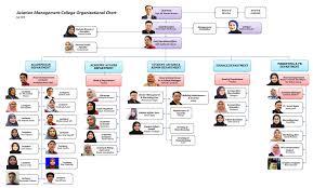 Amc Organizational Chart About Aviation Management College