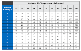 Relative Humidity Chart Fahrenheit Recent News Heatlink