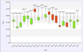 Candlestick Chart Ios Mindfusion Wpf Chart Control Bar Line Surface Pie