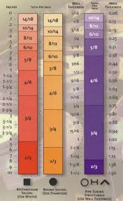 Bandsaw Blade Selection Chart How To Choose The Best Band Saw Blade