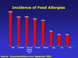 Food Allergies William Storms Allergy Clinic