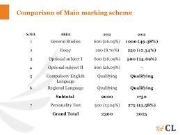 Sample Essay   Balaji D K IAS Rank       CSE        INSIGHTS