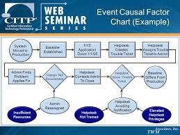 Events And Causal Factors Chart Example Ian M Harper Cisa Cism Cissp Chief Technology Officer