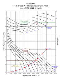 How To Read A Fan Curve Chart How To Read A Fan Curve