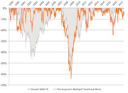 Profitspi Stock Chart Stock Screener Backtest Jse Top 40 Share Price