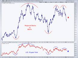 This Chart Suggests U S Interest Rates Are Heading Much