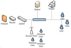 sample network proposal network proposal small office small lan proposal homework academic