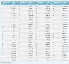 Printable Mileage Chart Printable Page 203 Of 278 Charts Collection