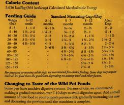 Taste Of The Wild Feeding Chart Dog Best Picture Of Chart
