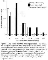 essay on cancer prevention types diseases biology lung cancer risk after smoking cessation