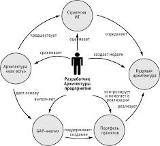 НОУ ИНТУИТ Лекция Основные элементы и этапы разработки ИТ  Связи между Архитектурой Стратегией и Портфелем проектов