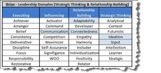 Strengthsfinder Themes Chart Google Search Chart Search