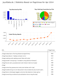 The Making Of A Pretty Web Stats Report With Pentaho Report