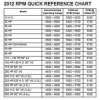 Mercury Rpm Chart Mercury Verado 250 Hp Outboard 2013