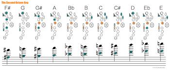 Altissimo Clarinet Chart Pin On Classroom